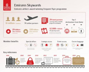 Emirates-Skywards-infographic